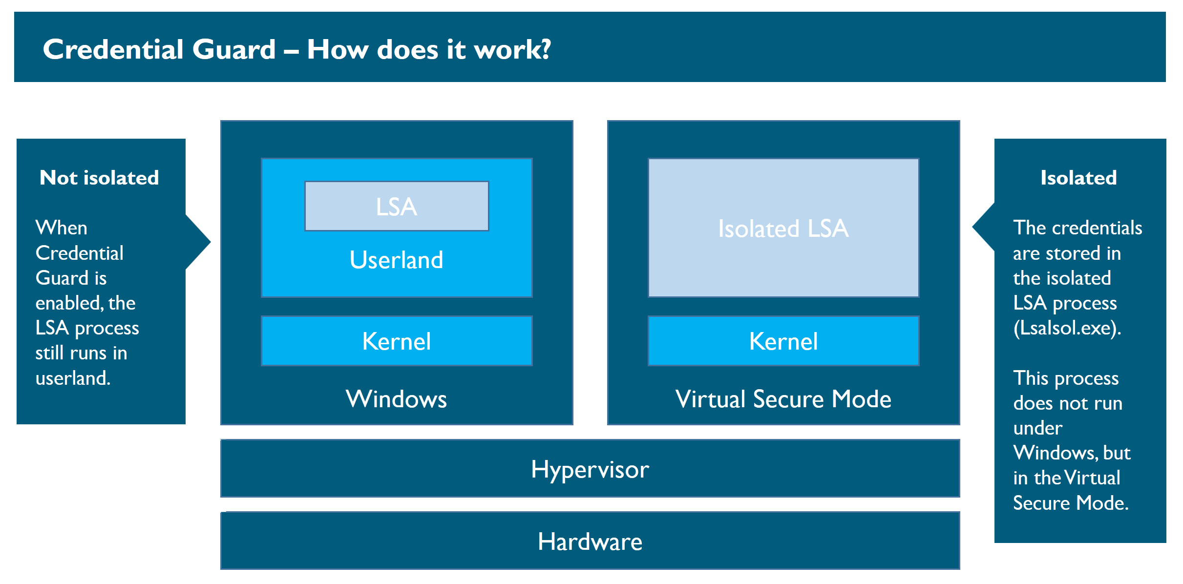 Windows Credential Guard & Mimikatz – NVISO Labs